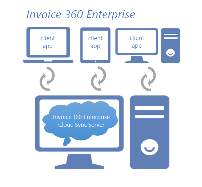 Invoice 360 Private Cloud Sync